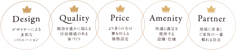 5つのこだわり Design Quality Price Amenity Partner